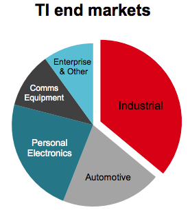 Texas Instruments: Long-Term Outlook Is Shining Bright