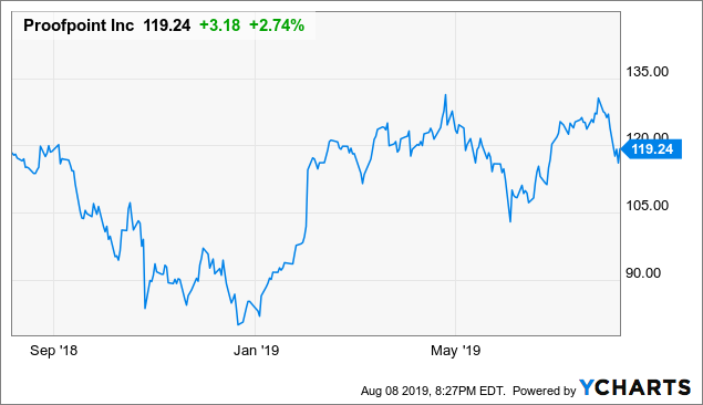 Proofpoint: Valuation Seems More Than Reasonable After Recent Weakness