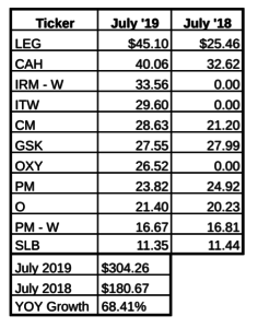 July dividend income