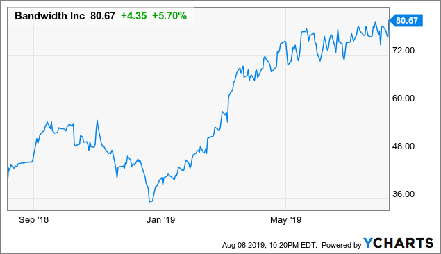 Bandwidth: Investors Should Look To Take Some Profit After Recent Strength