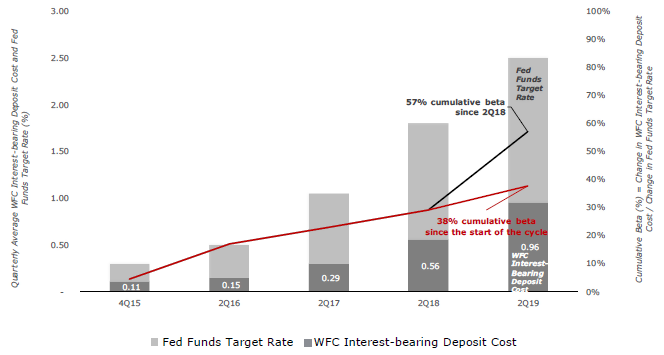 Wells Fargo: U S  Banking Giant In Final Stages Of