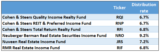 Our Favorite REIT CEF Is The Cohen & Steers Total Return Realty Fund