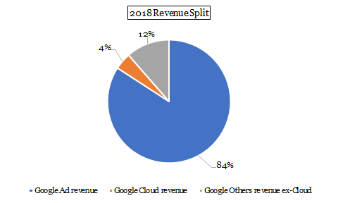 Google: Mapping The Hidden Value In The Company's Assets