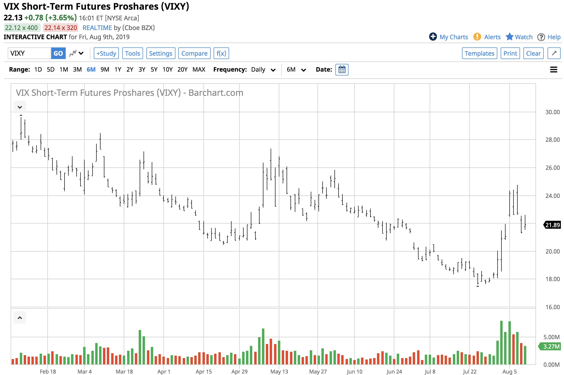 Wild Times In Stocks - ProShares VIX Short-Term Futures ETF