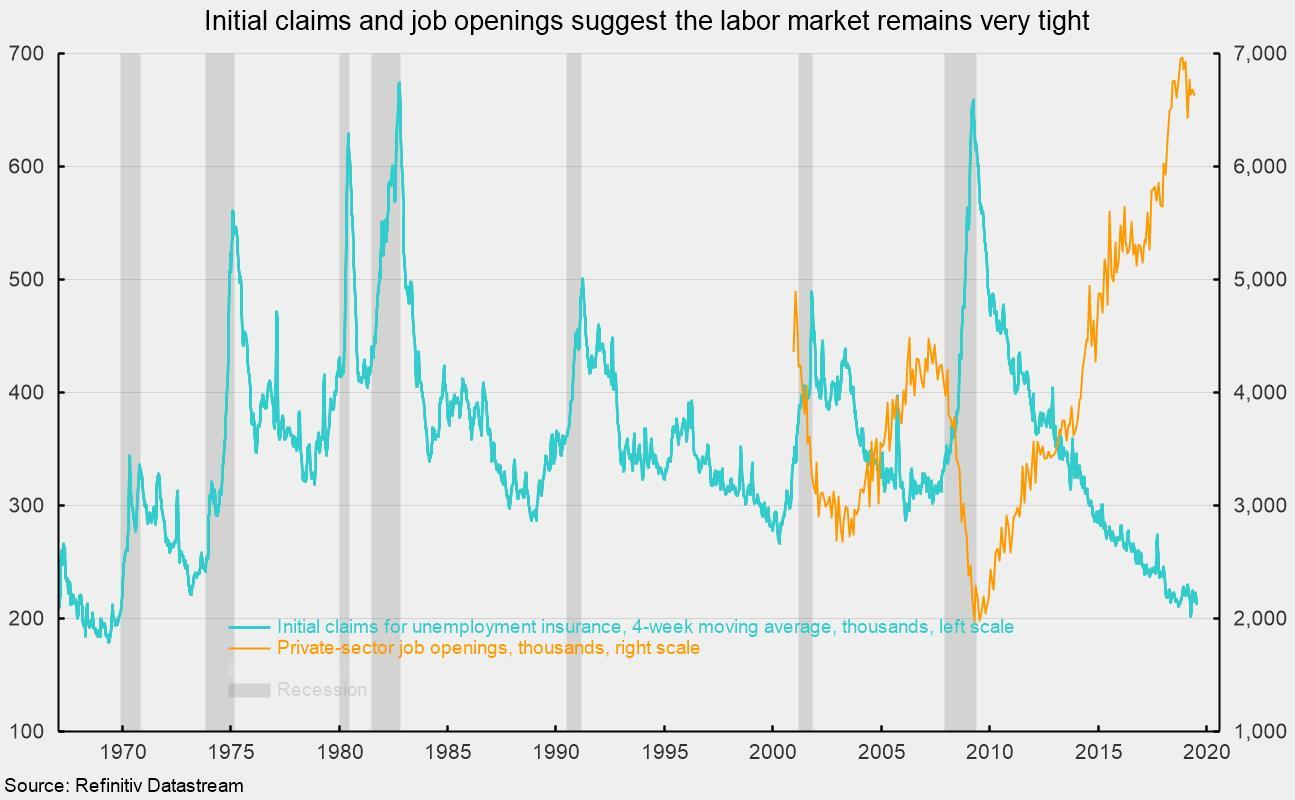 Labor-Market Strength Continues