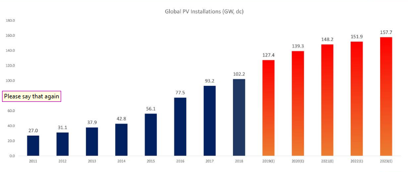 SolarEdge - Reaching New Heights
