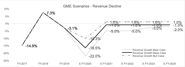 Revenue Growth Assumption