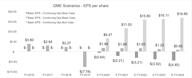 Earnings Per Share