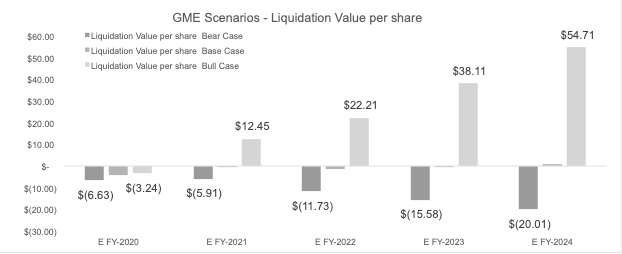 Lidquidation Value per share