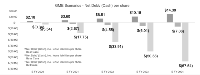 Net Debt/ (Cash) per share