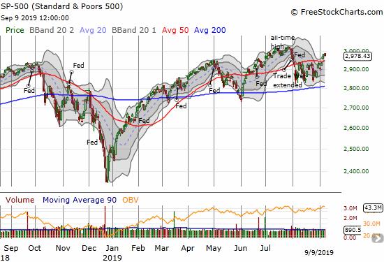 The S&P 500 (<span>SPY</span>)