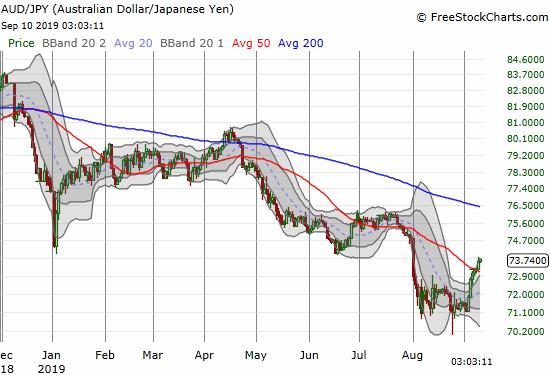 The Australian dollar versus the Japanese Yen (AUD/JPY)