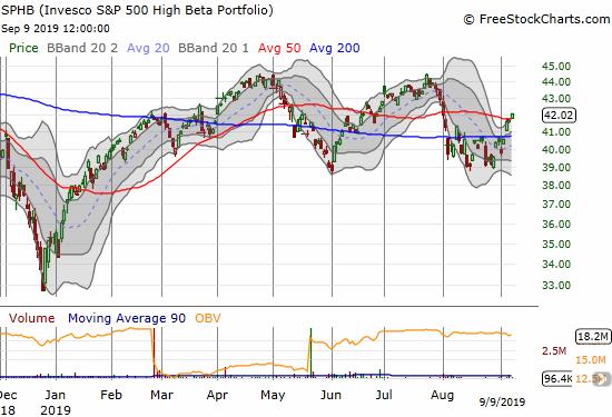 Invesco S&P 500 High Beta Portfolio ETF (NYSEARCA:<a href='https://seekingalpha.com/symbol/SPHB' title='Invesco Exchange-Traded Fund Trust II - Invesco S&P 500 High Beta ETF'>SPHB</a>)
