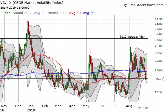 The volatility index (VIX)