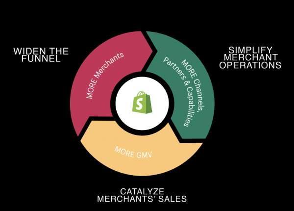 Shopify flywheel
