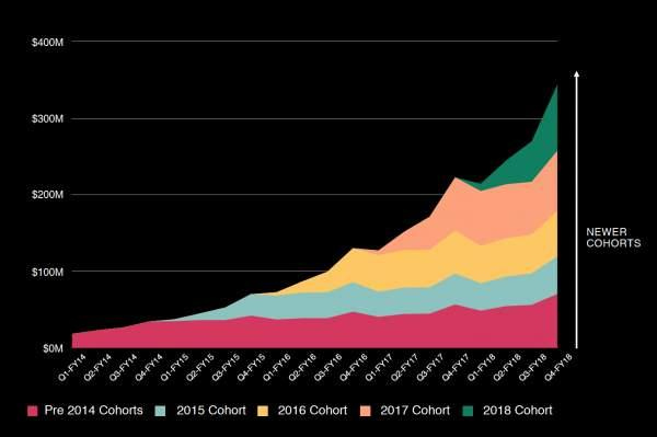 Shopify revenue by annual cohort