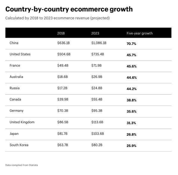 Shopify e-commerce by country