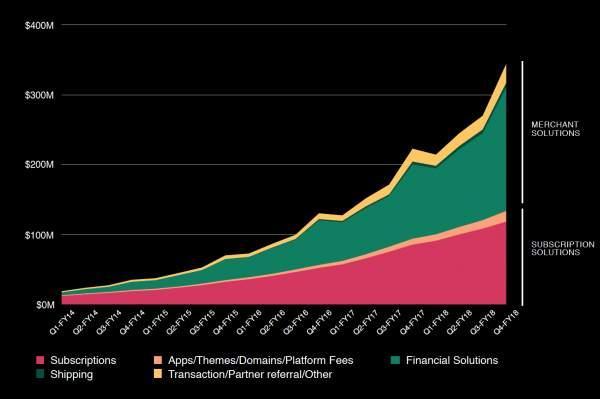 Shopify revenue by stream