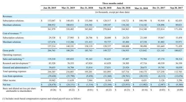 Shopify quarterly income statements