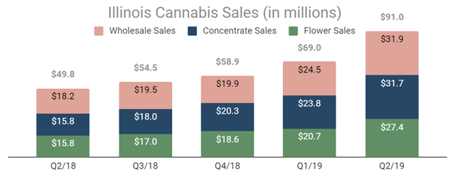 Illinois cannabis sales are booming - up 32% in the second quarter