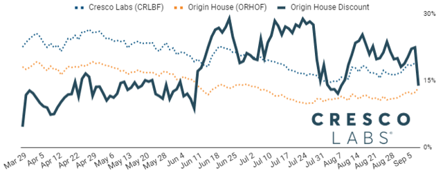 Origin House trades at its smallest discount to Cresco Labs shares in the past month