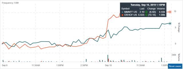 Origin House and MedMen share prices