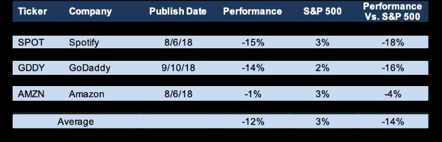 Avoid The Micro-Bubble Stocks Dropbox And GoDaddy
