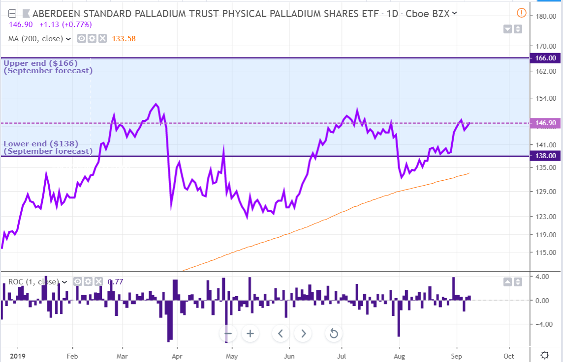 Palladium Weekly: 'Buy On The Dips' Mentality Set To Prevail