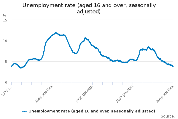 U.K. Unemployment And Wage Growth - No Room, Absent No Deal Brexit, For Bank Of England Cuts