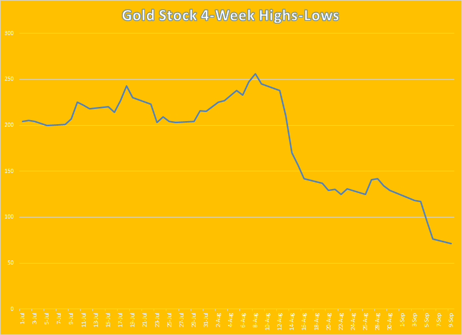 A Needed Refreshment Period For Gold Stocks Seeking Alpha