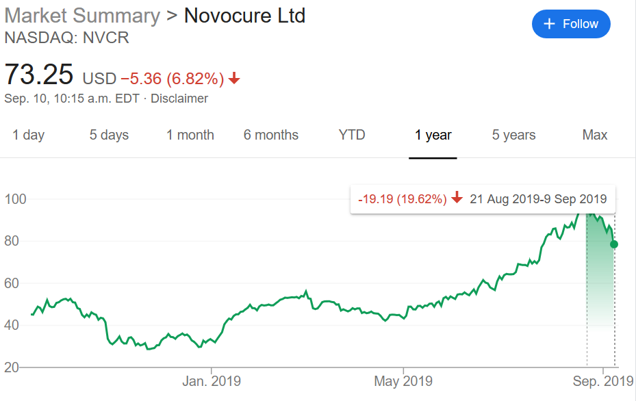 Nvcr Institutional Ownership Novocure Limited Stock
