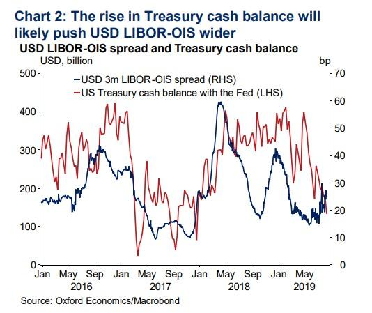 Image result for us treasury cash balance expected to rise in september