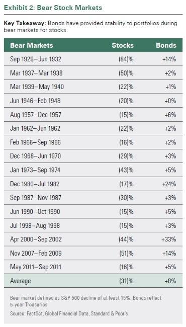 Testing Hedge Performance When Stocks Crash