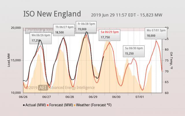 weather forecasting and power generation