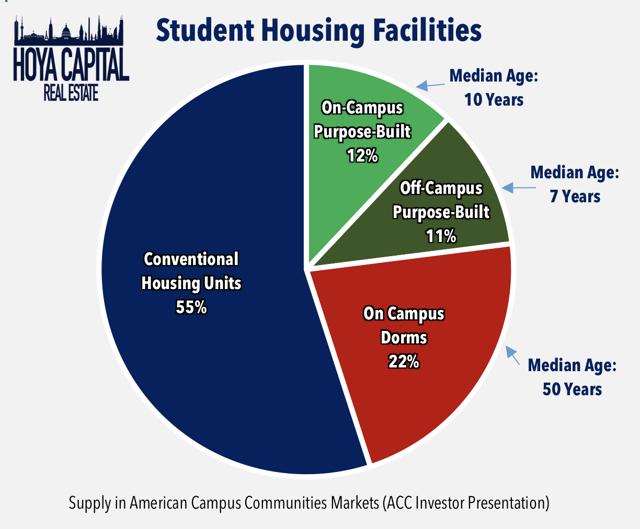 student housing facilities 2019