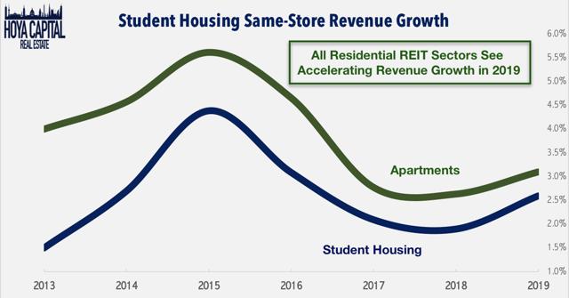 student housing revenue growth