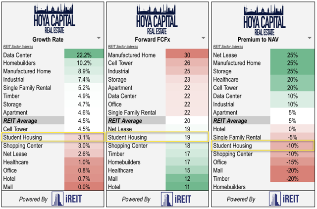 valuation student housing REITs