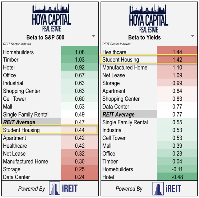 student housing REITs 2019