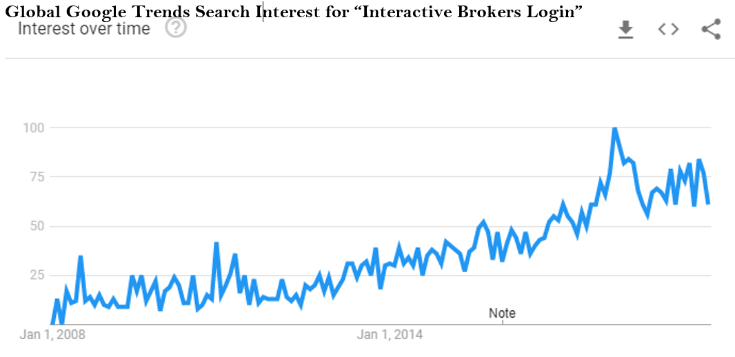 Interactive Brokers Group: The Best Of The Brokers