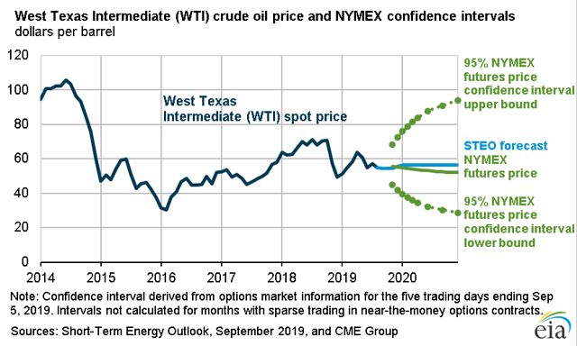 West Texas Intermediate (<span>WTI</span>) crude oil price
