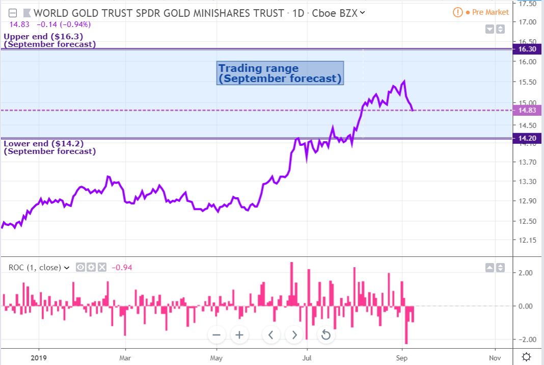 Gold Monthly: The Momentum Trade Is Set To Continue For Longer