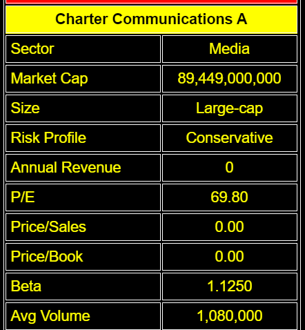 Charter Communications Is A Strong Buy