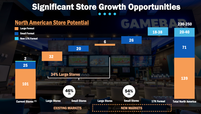 store growth PLAY