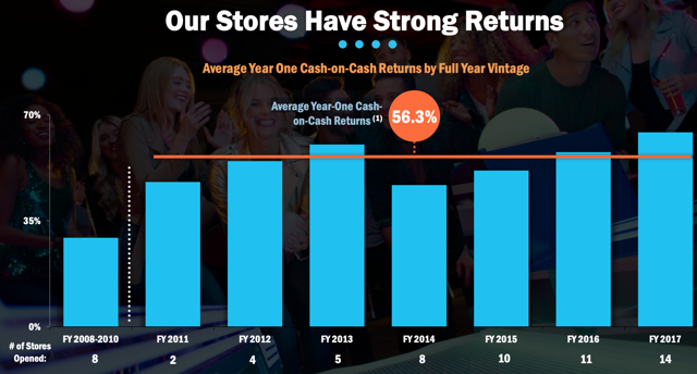 cash-on-cash returns