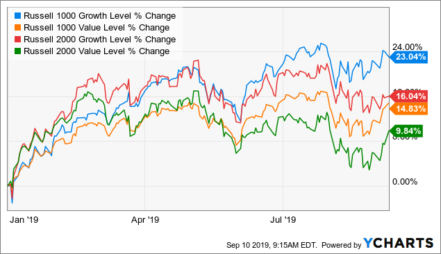 VIG: A Dividend Growth ETF That's Built For Just This Type Of Market