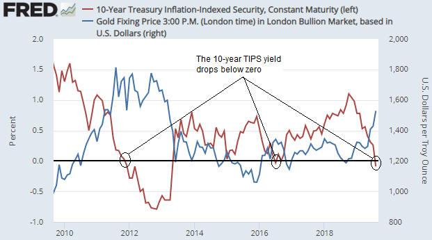 Gold And The 'Real' Interest Rate