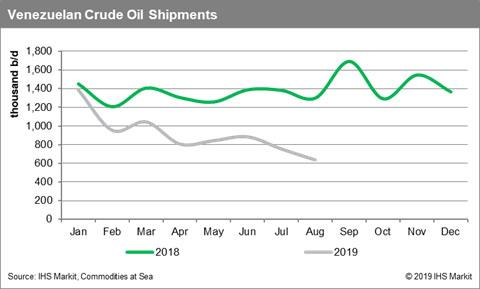Venezuelan Crude Oil Shipments