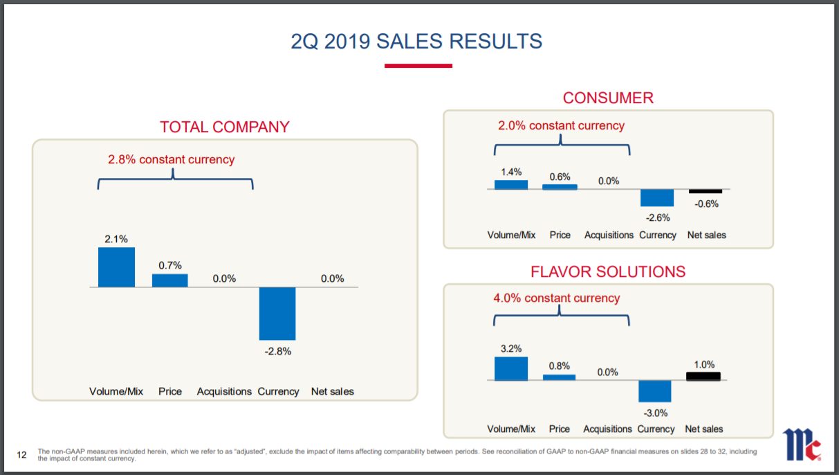 McCormick & Company: Great Business, But Spicy Valuation