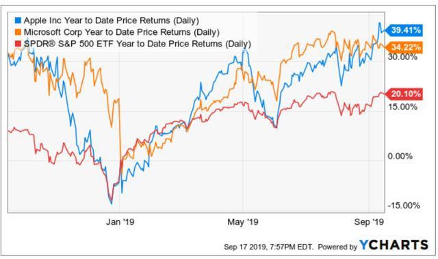 苹果VS微软,2019年迄今股票表现对比分析