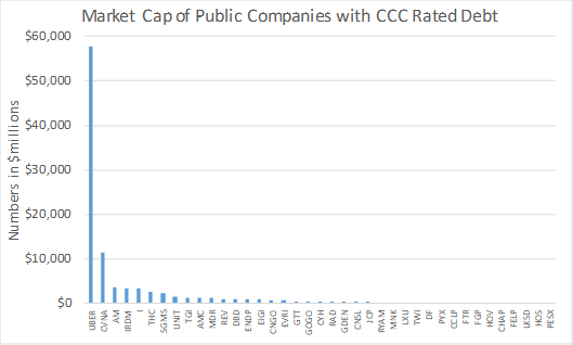 The equity market capitalization of public companies with CCC ratings highlights the uniqueness of Uber